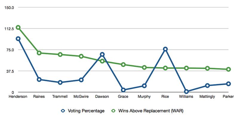 Hall of Fame Voting Percentage vs. WAR