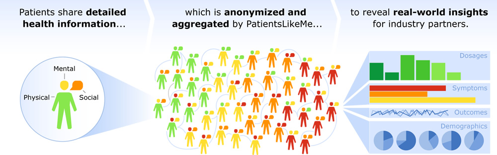 Infographic: Patients share detailed health information which is anonymized and aggregated by PatientsLikeMe to reveal real-world insights for industry partners.